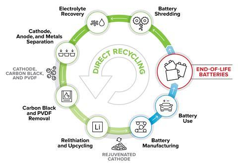 benefits of battery recycling