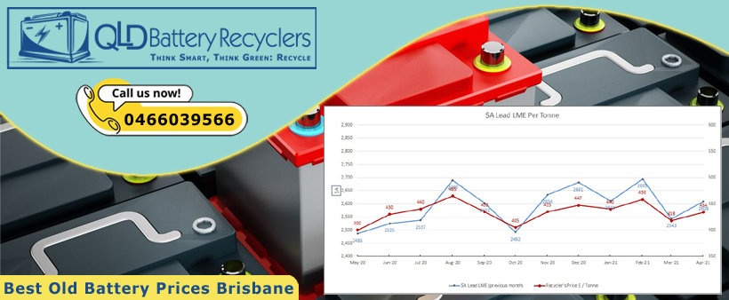 Recycle Battery Prices Brisbane